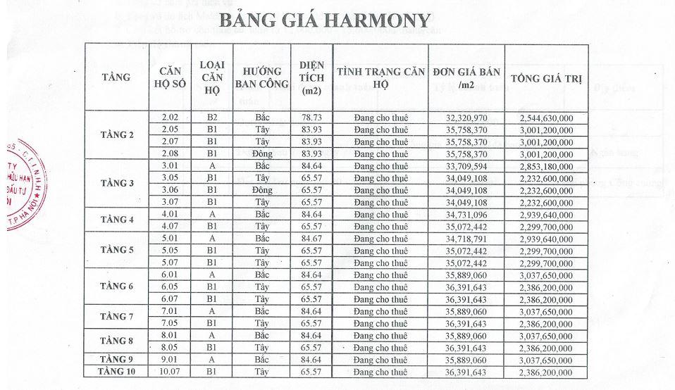 Bảng giá Harmony Tower Đà nẵng
