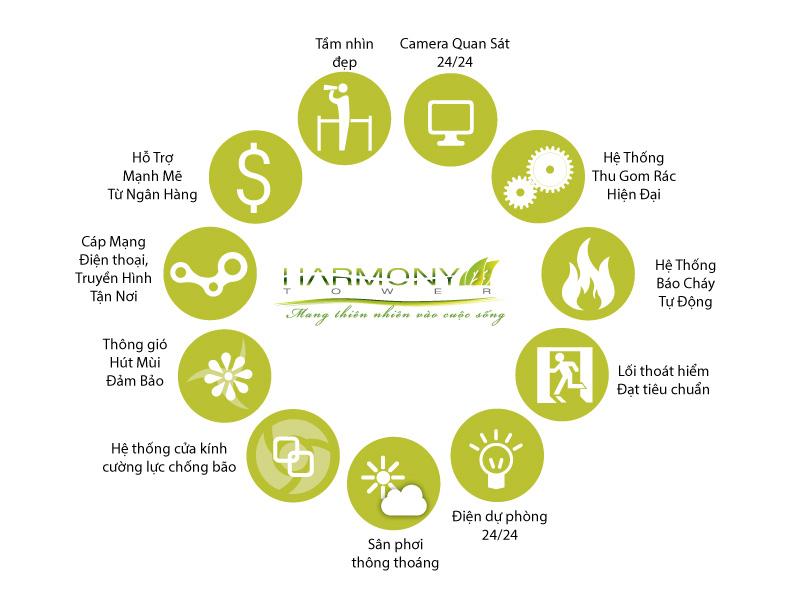 Tiện ích căn hộ Harmony Tower Đà nẵng